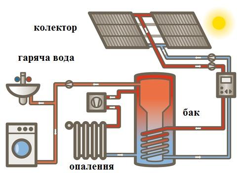 Аккумуляторы тепла в системах отопления своими руками